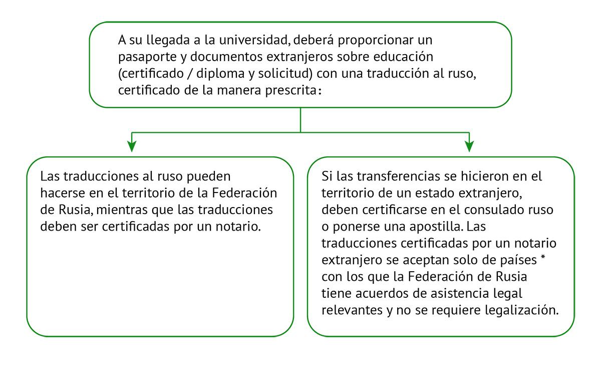 Traducción de documentos educativos