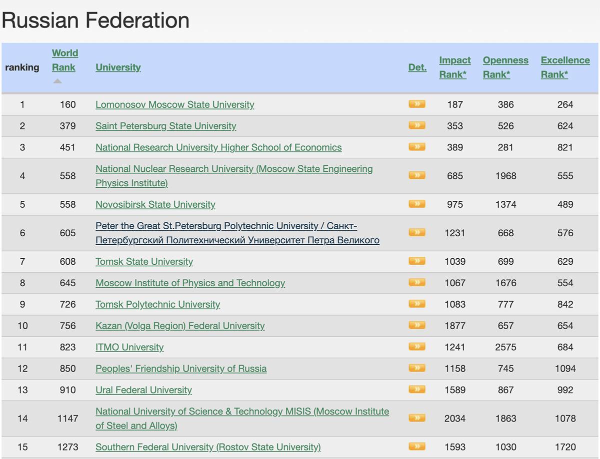 La Universidad Politécnica de San Petersburgo Pedro el Grande ocupa la 6 posición entre las universidades rusas y la 605 en el mundo